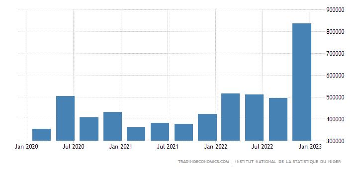 Niger Imports