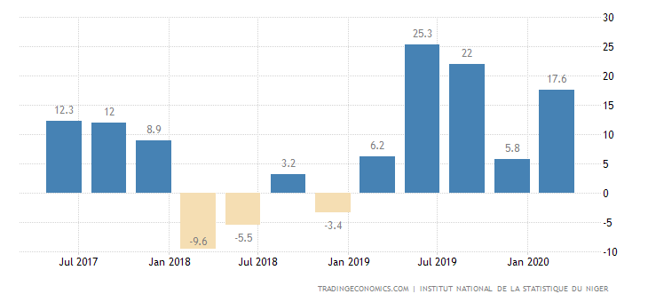 Niger Industrial Production
