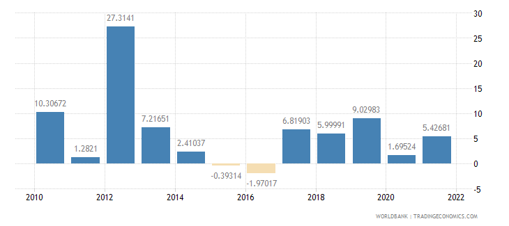 niger industry value added annual percent growth wb data