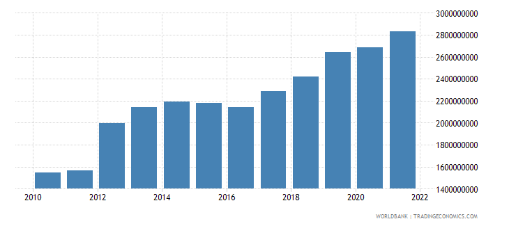 niger industry value added constant 2000 us dollar wb data