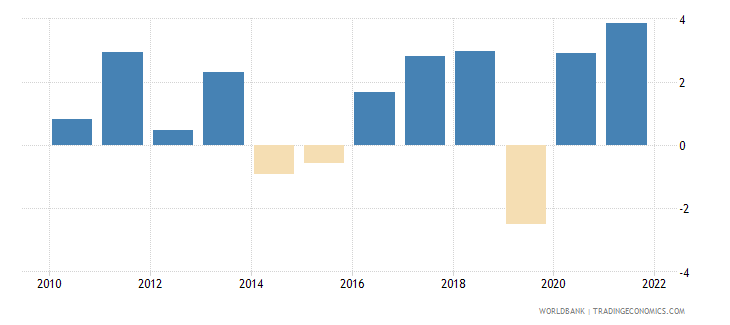 niger inflation consumer prices annual percent wb data