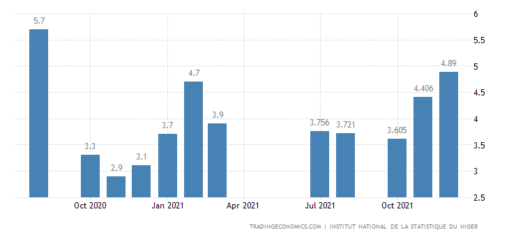 Niger Inflation Rate