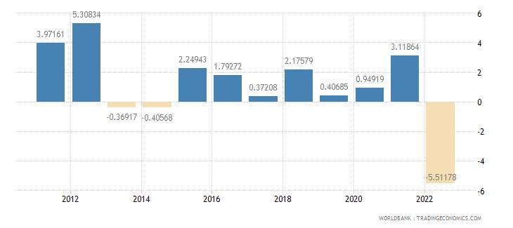 niger inflation gdp deflator annual percent wb data