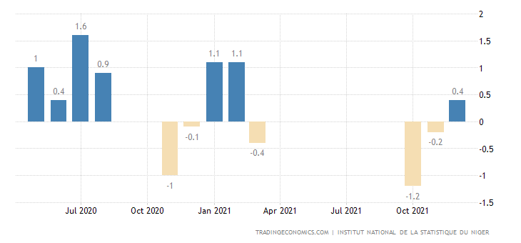 Niger Inflation Rate MoM
