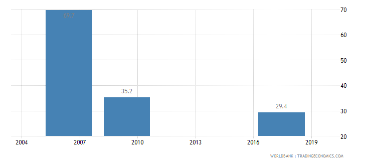 niger informal payments to public officials percent of firms wb data