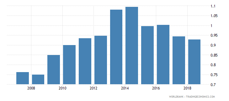 niger insurance company assets to gdp percent wb data