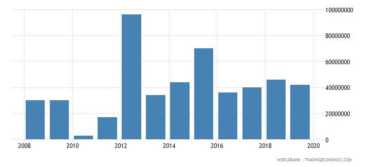 niger international tourism expenditures for passenger transport items us dollar wb data