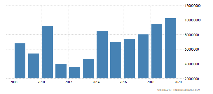 niger international tourism expenditures for travel items us dollar wb data