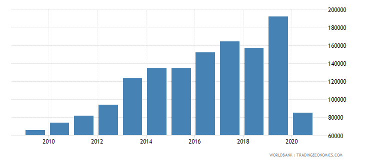 niger international tourism number of arrivals wb data
