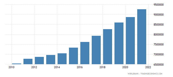 niger labor force total wb data