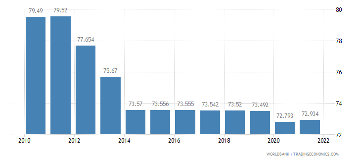 niger labor participation rate total percent of total population ages 15 plus  wb data