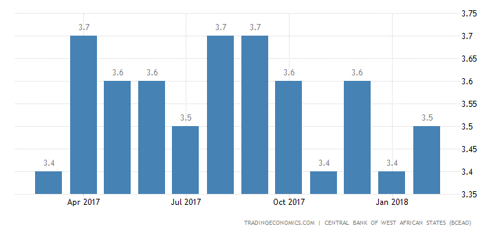 Niger Business Survey Indicator
