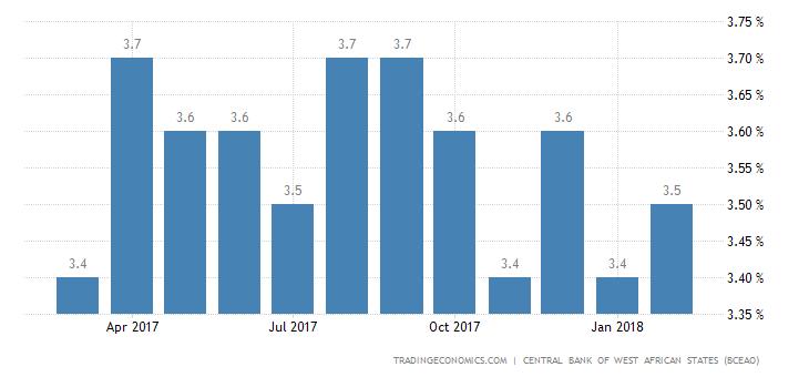 Niger Business Survey Indicator