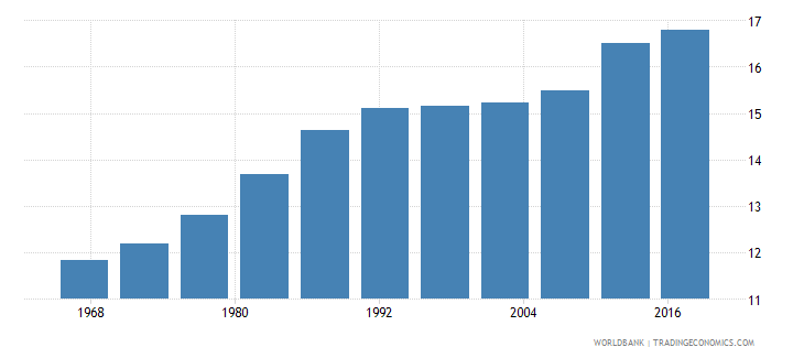 niger life expectancy at age 60 female wb data