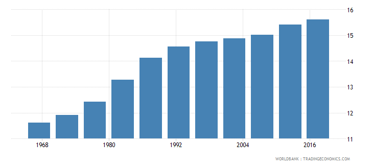 niger life expectancy at age 60 male wb data