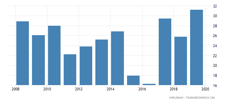 niger liquid assets to deposits and short term funding percent wb data