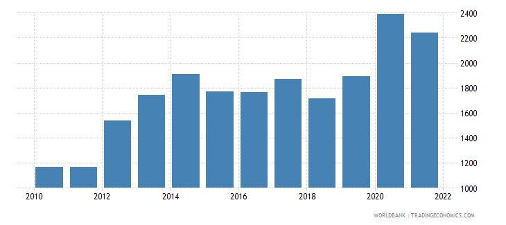 niger liquid liabilities in millions usd 2000 constant wb data
