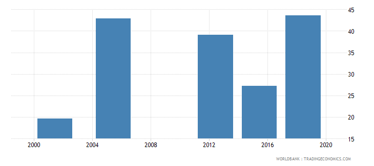 niger literacy rate adult male percent of males ages 15 and above wb data