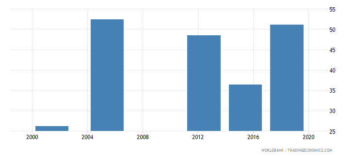 niger literacy rate youth male percent of males ages 15 24 wb data