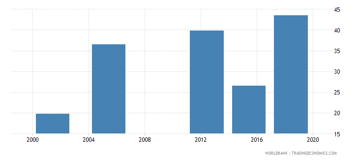 niger literacy rate youth total percent of people ages 15 24 wb data