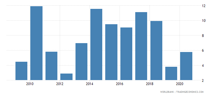 niger manufactures exports percent of merchandise exports wb data