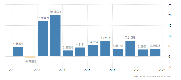niger manufacturing value added annual percent growth wb data
