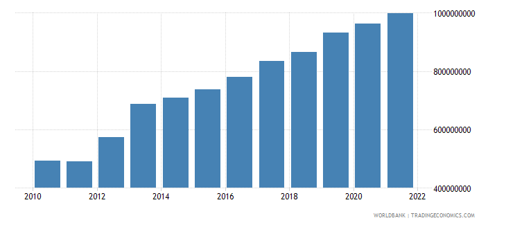 niger manufacturing value added constant 2000 us dollar wb data