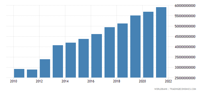 niger manufacturing value added constant lcu wb data