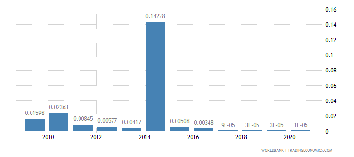 niger merchandise exports by the reporting economy residual percent of total merchandise exports wb data