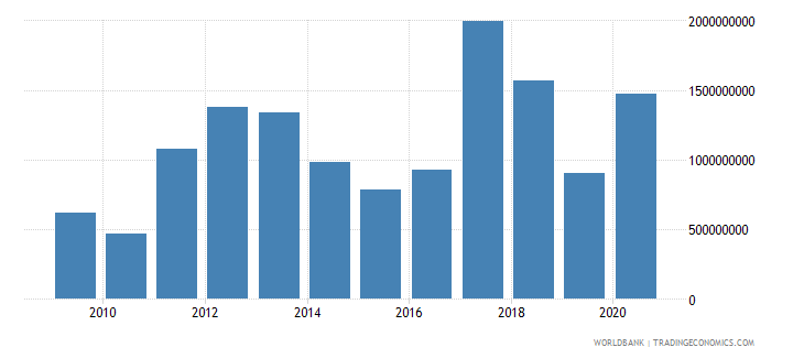 niger merchandise exports by the reporting economy us dollar wb data