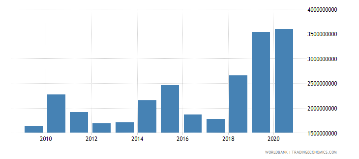 niger merchandise imports by the reporting economy us dollar wb data