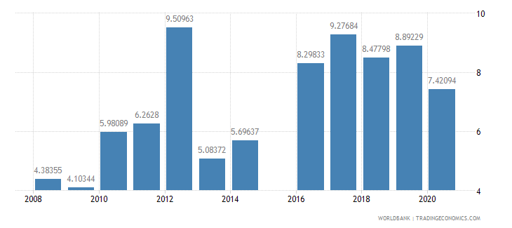 niger military expenditure percent of central government expenditure wb data