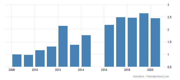 niger military expenditure percent of gdp wb data