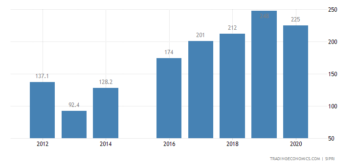 Niger Military Expenditure
