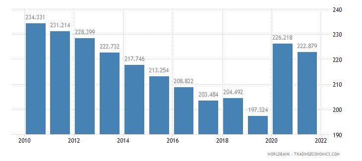 niger mortality rate adult female per 1 000 female adults wb data