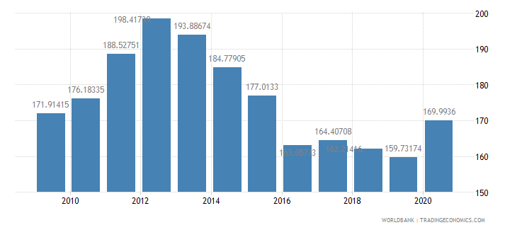 niger net barter terms of trade index 2000  100 wb data
