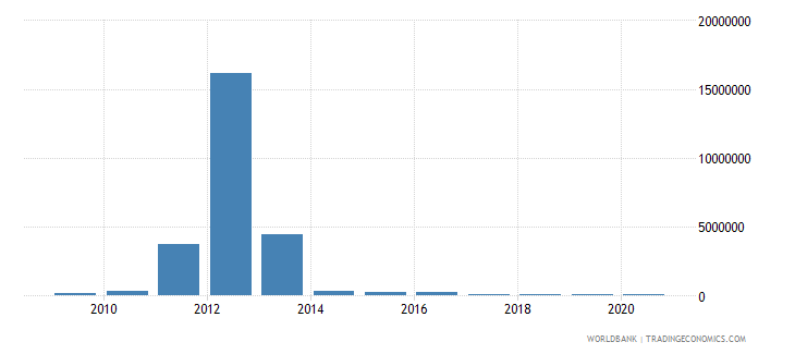 niger net bilateral aid flows from dac donors australia us dollar wb data