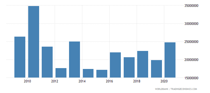 niger net bilateral aid flows from dac donors belgium us dollar wb data
