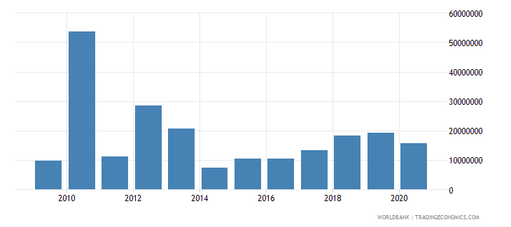 niger net bilateral aid flows from dac donors canada us dollar wb data