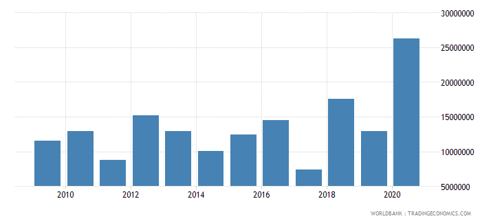 niger net bilateral aid flows from dac donors denmark us dollar wb data