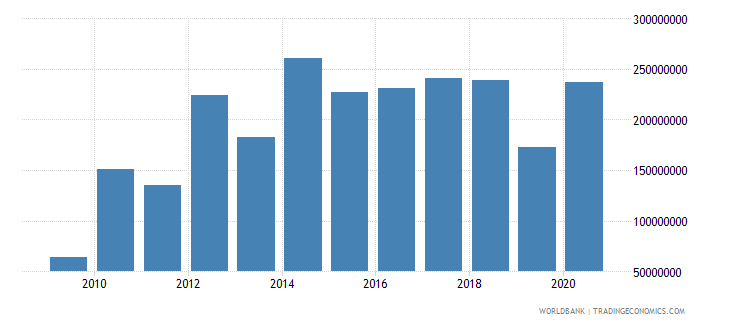 niger net bilateral aid flows from dac donors european commission us dollar wb data