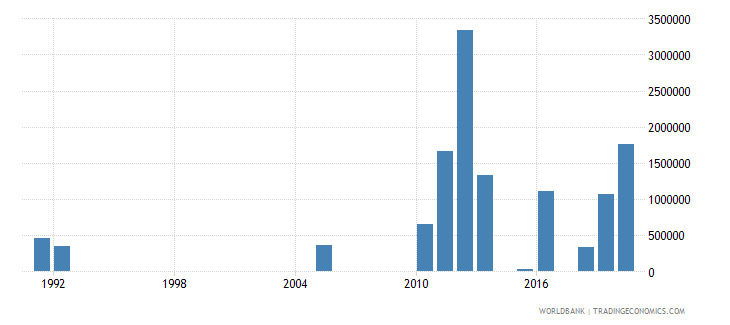 niger net bilateral aid flows from dac donors finland us dollar wb data