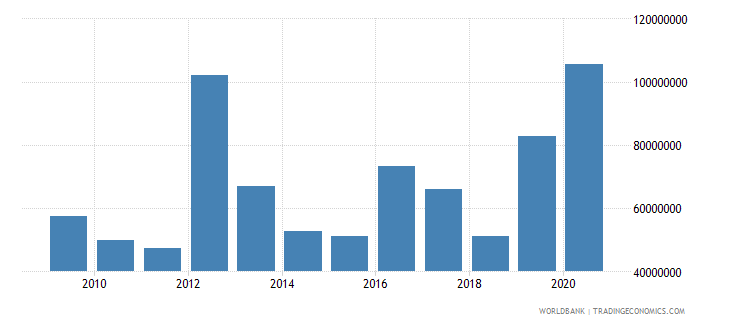niger net bilateral aid flows from dac donors france us dollar wb data