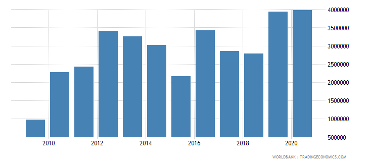 niger net bilateral aid flows from dac donors ireland us dollar wb data
