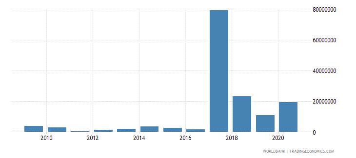 niger net bilateral aid flows from dac donors italy us dollar wb data