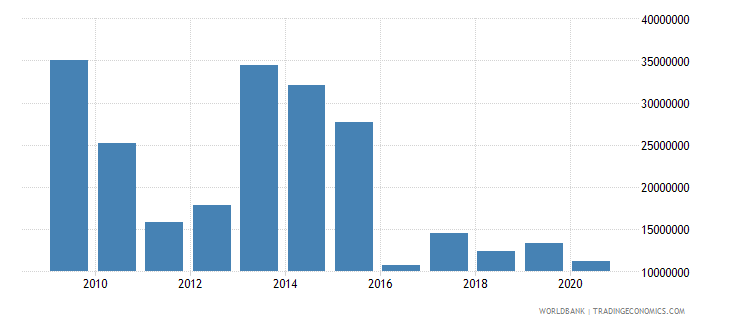 niger net bilateral aid flows from dac donors japan us dollar wb data