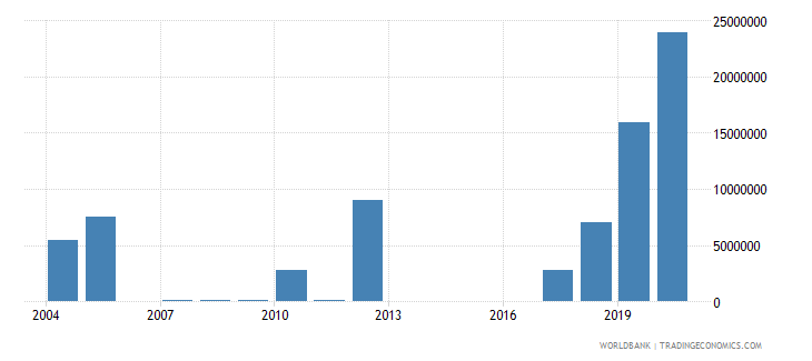 niger net bilateral aid flows from dac donors netherlands us dollar wb data