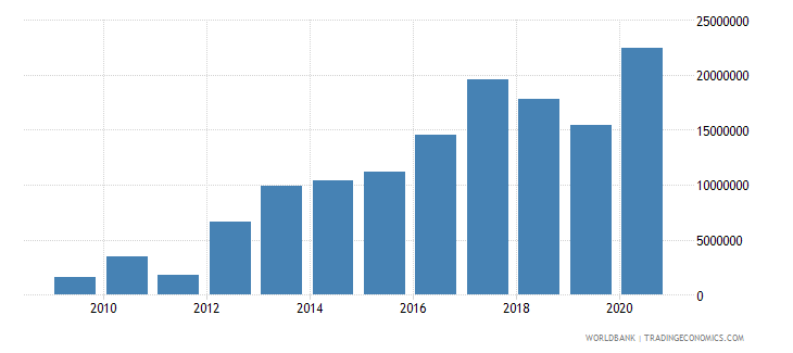 niger net bilateral aid flows from dac donors norway us dollar wb data