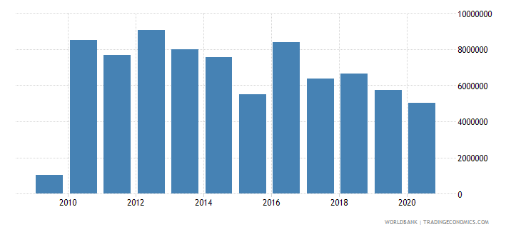 niger net bilateral aid flows from dac donors sweden us dollar wb data