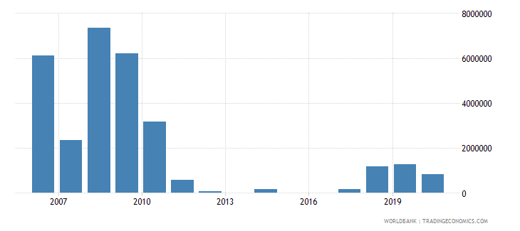 niger net bilateral aid flows from dac donors united kingdom us dollar wb data